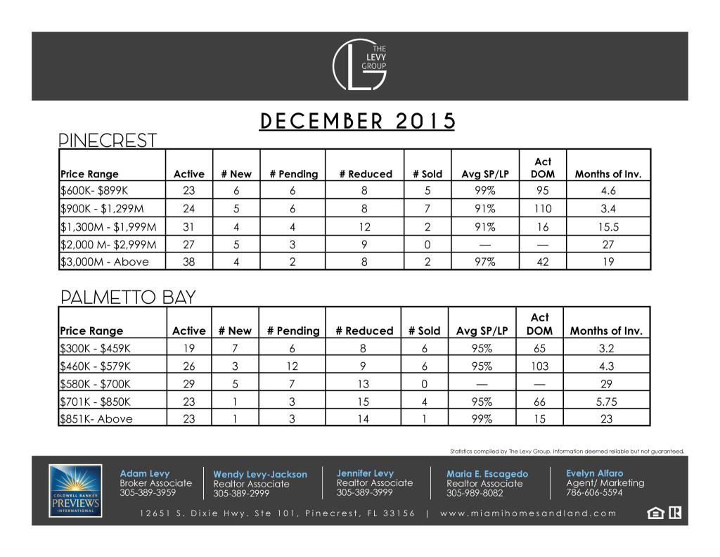 Inventory Report December